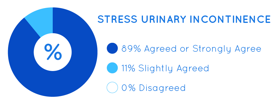Ultra Femme 360 Stress Urinary Incontinence