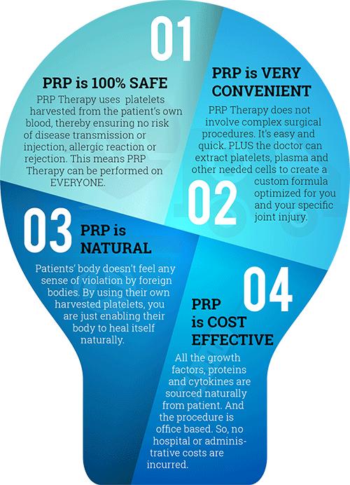 PRP Effectiveness